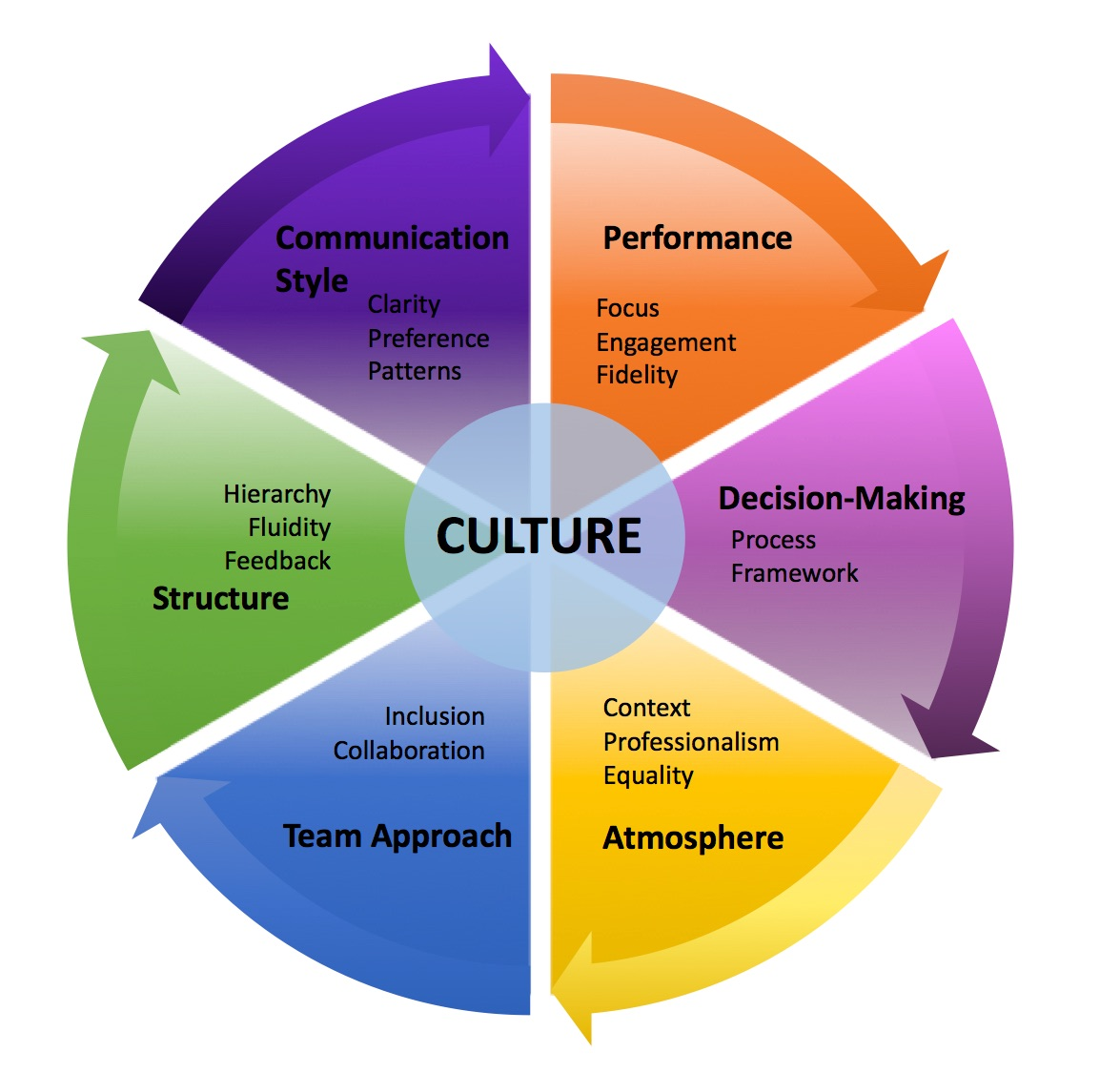 6 Elements To Assess Your Company's Culture